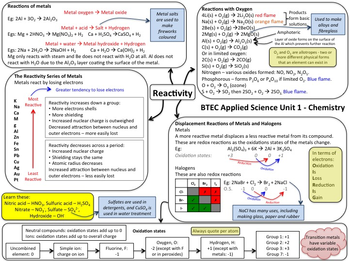 NQF BTEC applied science Unit 1 Chemistry revision mind map - reactivity