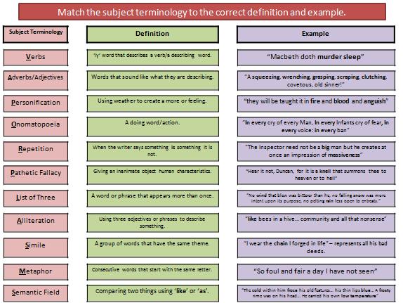 AQA Language Paper 1