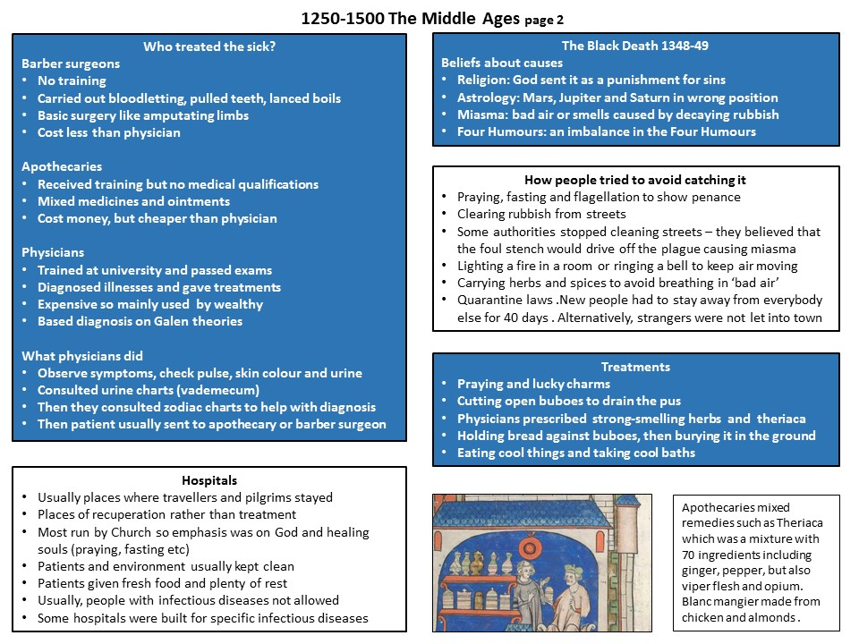 History Revision Powerpoint: Medicine through time (every topic)