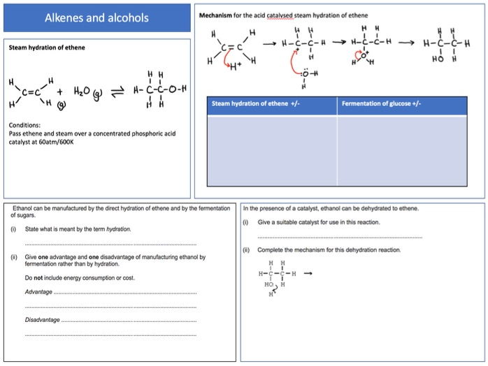 New AQA Chemistry A-level Revision Mat/Grid - 3.3.4 Alkenes