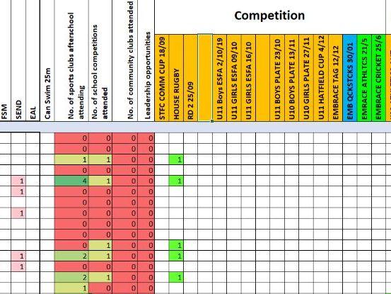 participation tracker School Games/whole-school