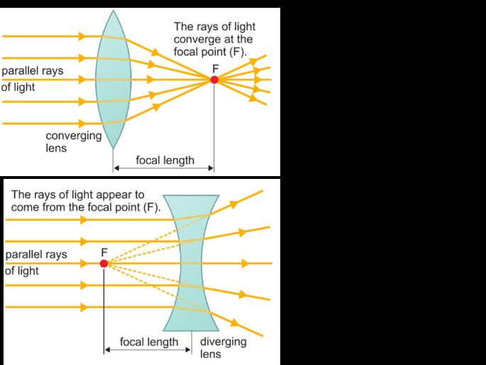 Lenses (2 lessons) SP5c Edexcel 9-1 GCSE Physics Light & The EM Spectrum