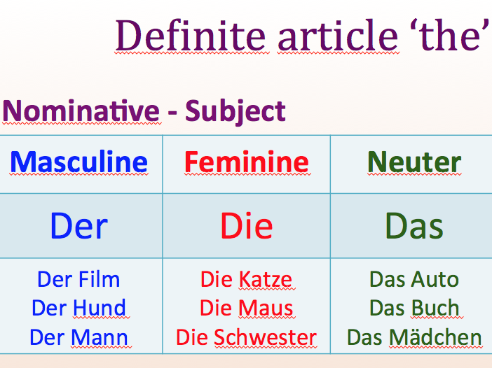 Beginner - German - Nominativ and Akkusativ - Suitable for A1.