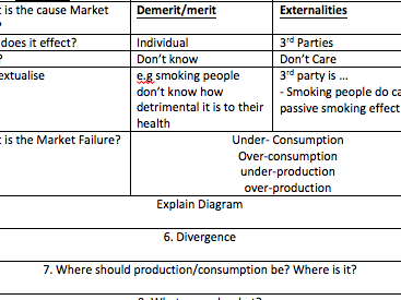 Market failure - How to answer a question?