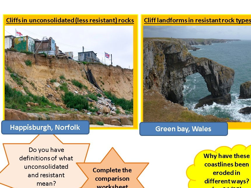 Coastal landforms and types of coastline (sand dunes, LSD and unconsolidated) Eduqas/AQA