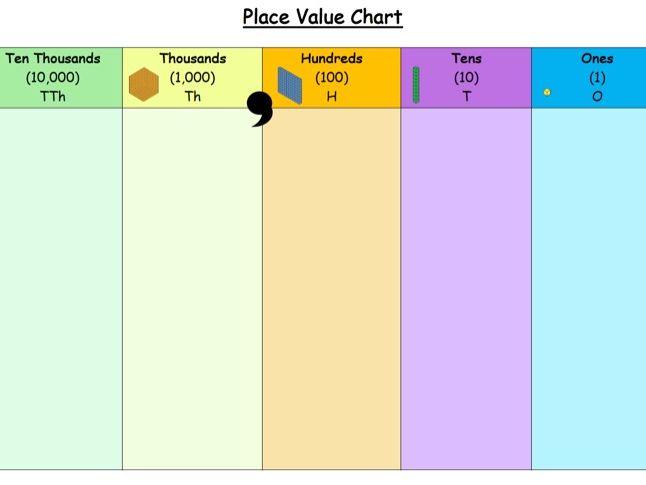 Year 4 Place Value Chart