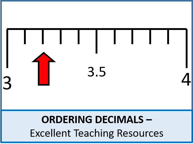 Number: Ordering Decimals and FDP Equivalents (+ lots of resources)