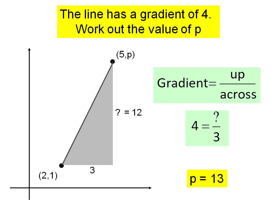 Gradient of a line problem solving