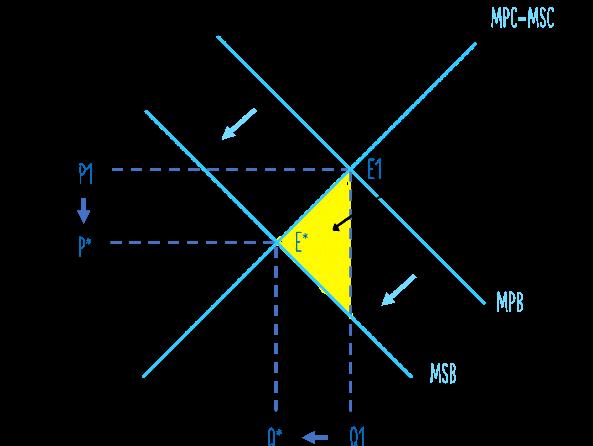 Externality - Learning Economics Diagrams