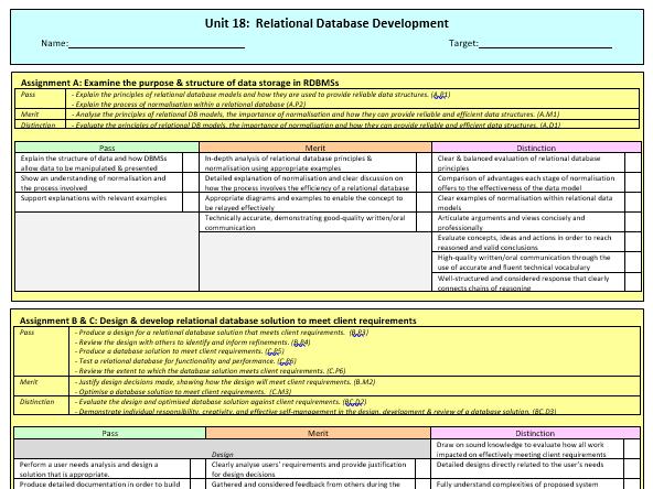 Unit 18 (Relational Database Development) Checklist - BTEC Level 3 Computing