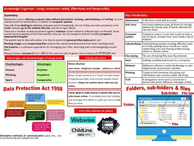 Using Computers Safely, Effectively and Responsibly KS3 Computer Science Knowledge Organiser
