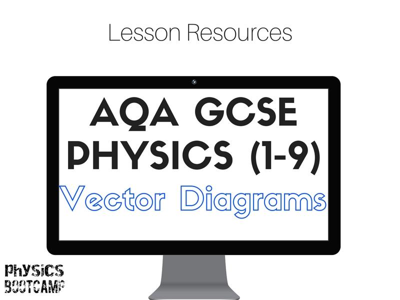 AQA GCSE Physics (1-9) Vector Diagrams