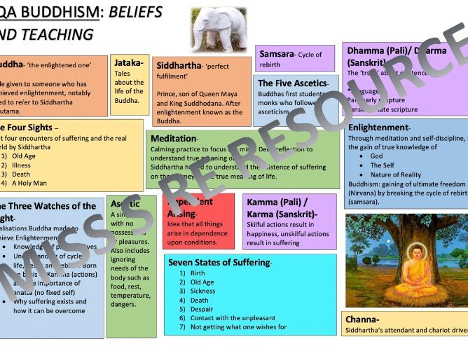 AQA BUDDHISM: BELIEFS AND TEACHINGS- TERMS & CONCEPTS REVISION SHEETS