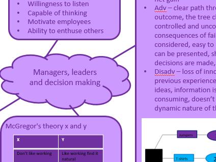 AQA Unit  2 Managers & Leadership Mind Maps