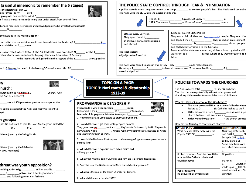 9-1 Weimar and Nazi Germany 1918-39 'TOPIC 3 ON A PAGE' consolidation, revision, resource