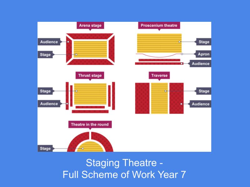 Staging Theatre - Full scheme of work Year 7