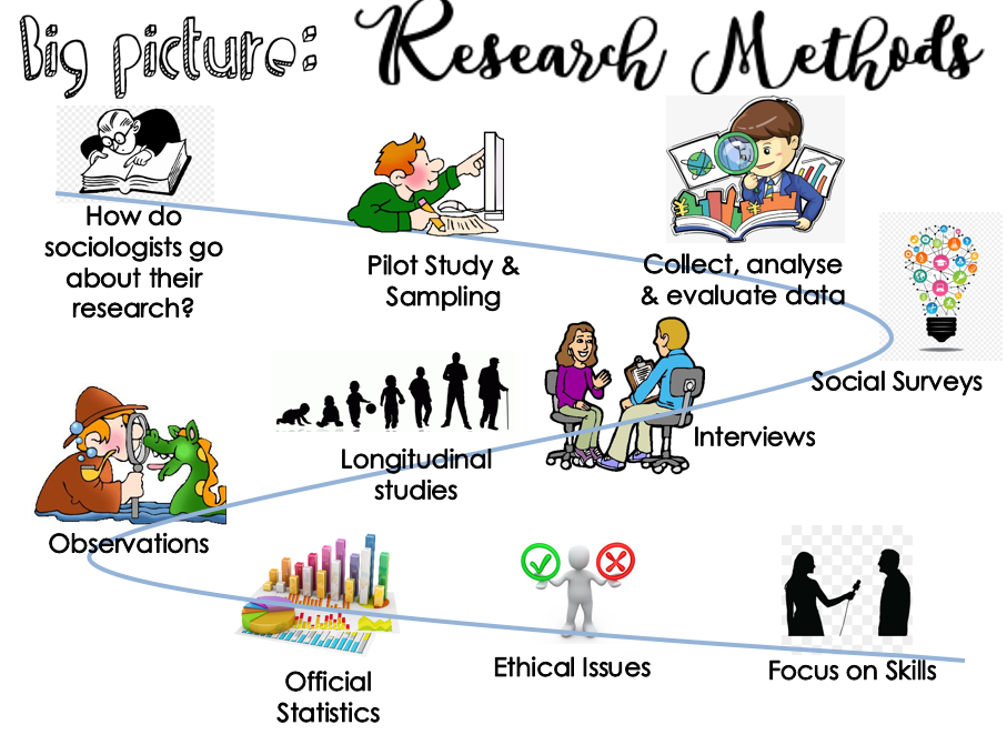 Sociology GCSE Research Methods (9-1)