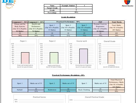 GCSE PE 9-1 Grade Tracker