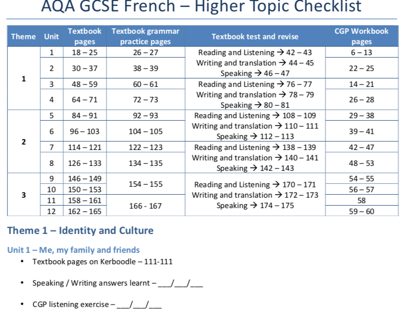 AQA GCSE French - Higher Topic Checklist