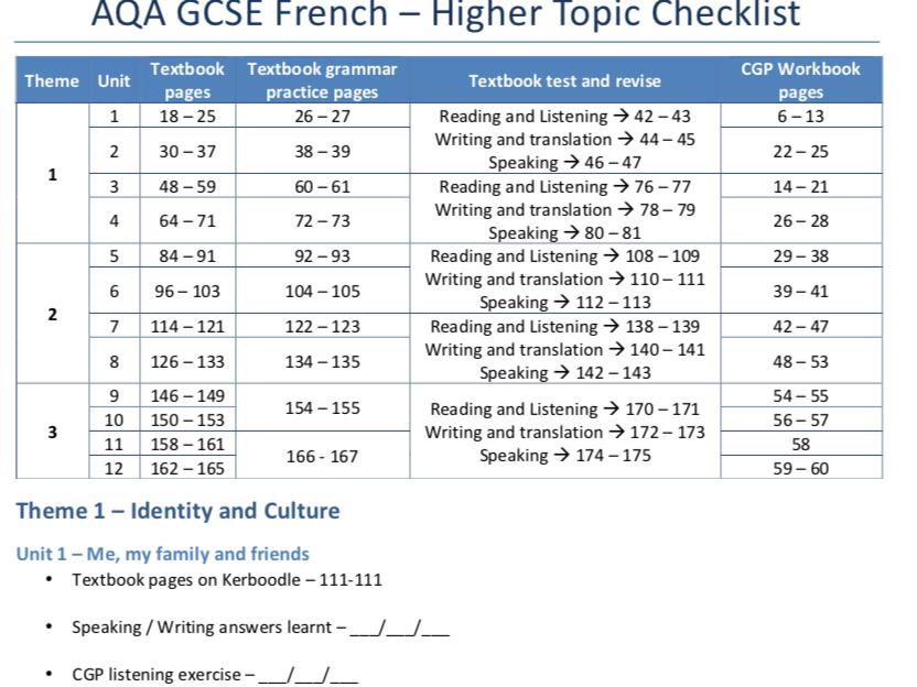 AQA GCSE French - Higher Topic Checklist