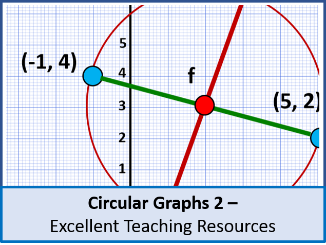 Algebra: Circular Graphs 2 - Midpoints, Tangents and Normals (+ resources)