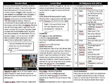 Eduqas GCSE Islam (Component  3) Revision - Practices - A4 Sheet