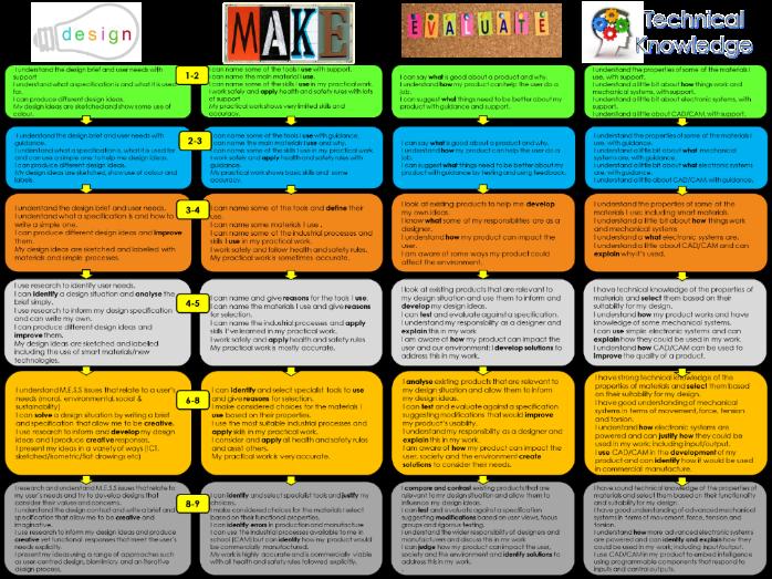 NEW Design Technology  Assessment Criteria/Curriculum Map
