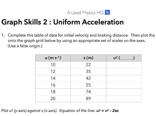 A-Level Physics Graphs Skills 2