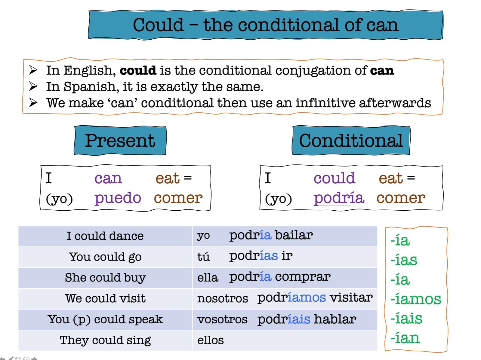 Spanish Conditional Tense Bundle (intro to regular conditional, irregulars and using poder and deber)