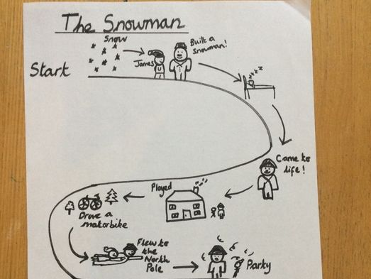 Descriptive Writing - 'The Snowman' and poetry