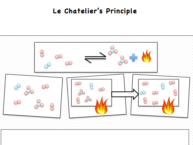 Le Chatelier S Principle By Beccy597 Teaching Resources