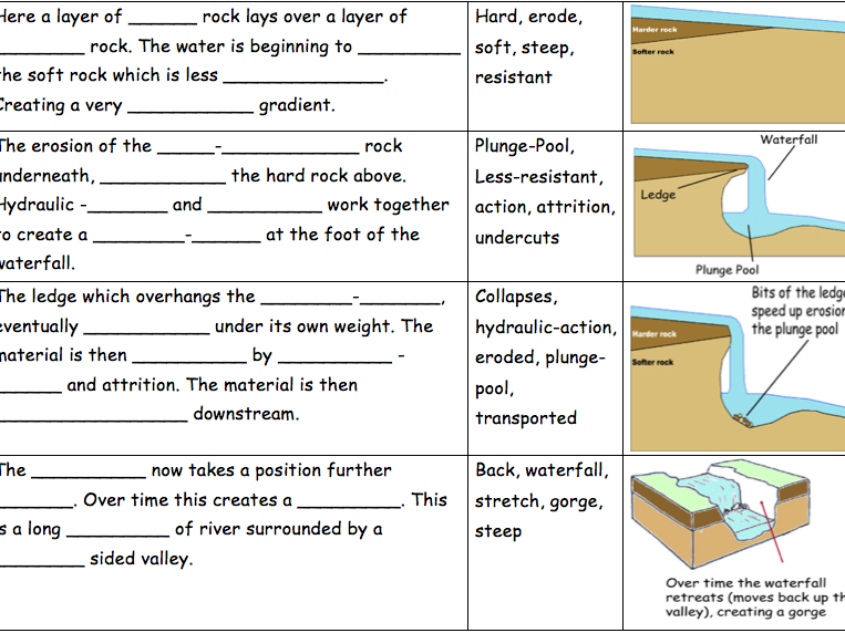 Waterfall formation KS3 (fill the gaps)