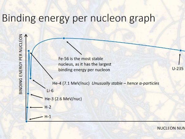 Nuclear Energy for A-level Physics