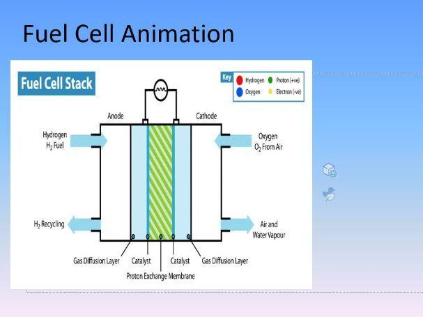 4.5.2.2 Fuel cells
