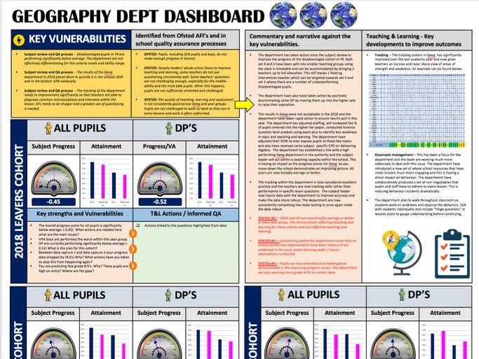 Geography Performance Dashboard