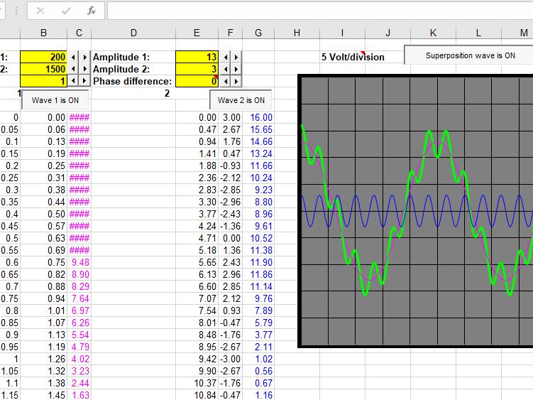 Oscilloscope Screen Shot Simulator for Superposition