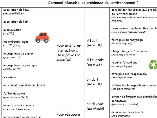 GCSE French Environment sentence builder and translation