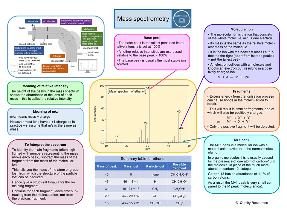 Mass spectrometry summary – AS home learning
