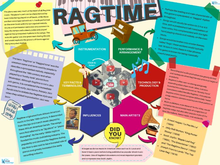 Ragtime - Quick Outline