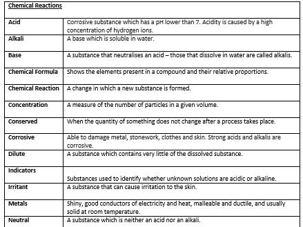 KS3 Science Key words