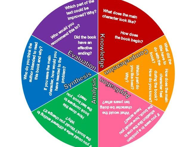 Blooms Wheel of Higher Level Thinking