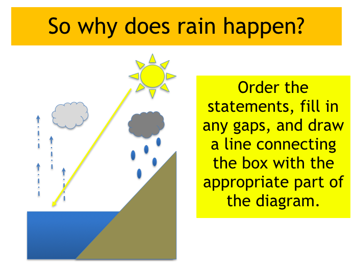 Year 7 Geography, Weather. Lesson 4: Causes of rain