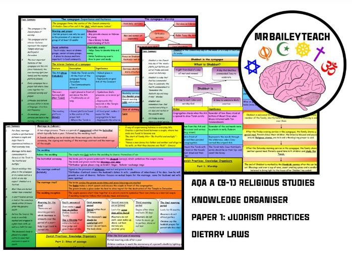 AQA A (9-1) Religious Studies - Judaism Practices (Dietary Laws) Knowledge Organiser