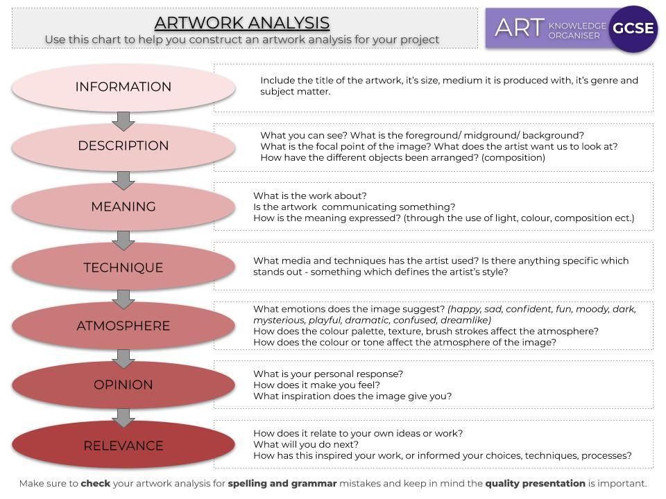 GCSE Art Artwork Analysis Guide, Knowledge Organiser