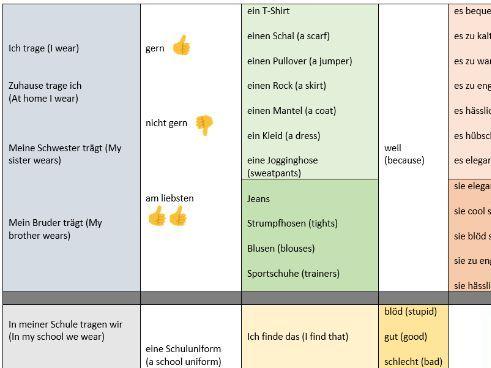 Clothes / Uniform Year 8 - Sentence Builder German