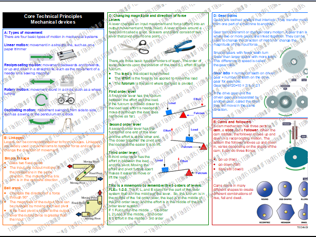 Mechanical Devices Knowledge Organiser
