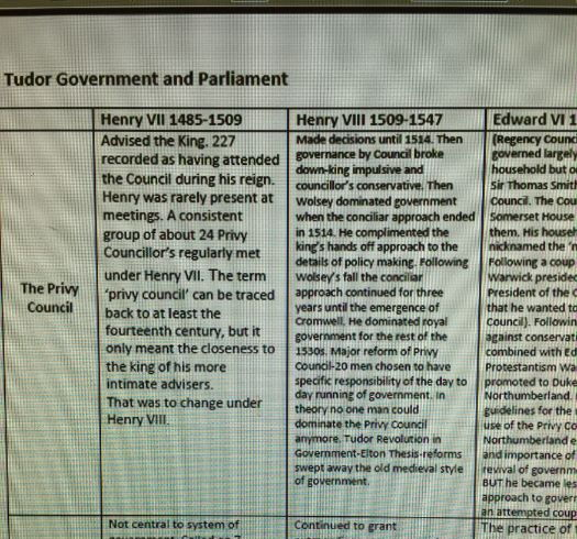 AQA 1C Tudor Government revision table 1485-1603