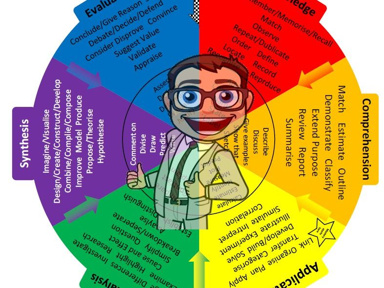 Blooms Taxonomy Mastery Exam Style Command Word Wheel