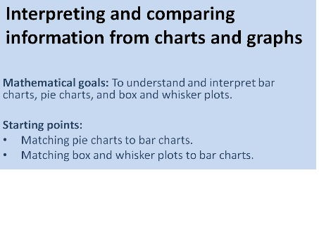 Interpreting And Comparing Bar Charts Pie Charts And Box Plots By