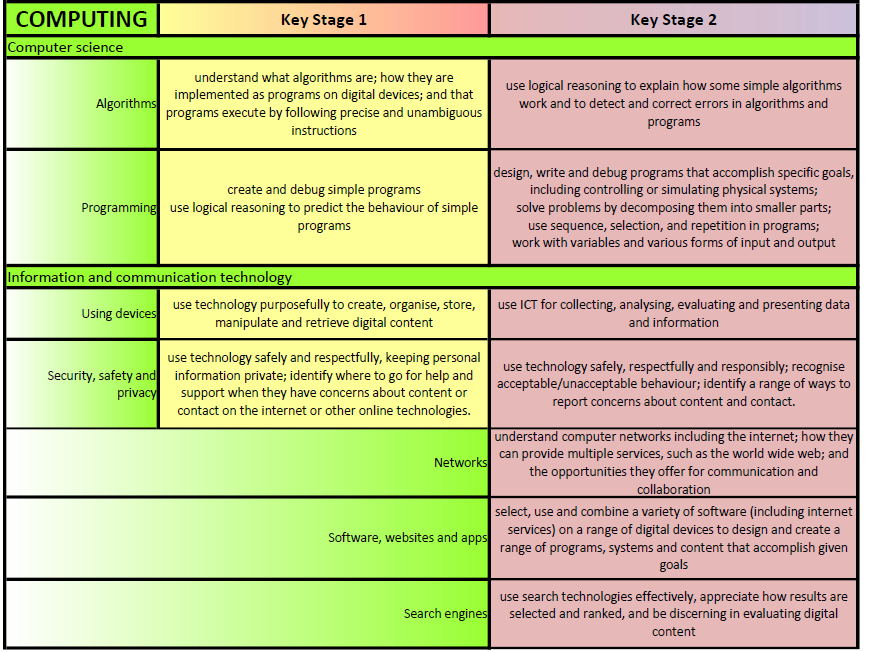 Primary Computing Overview Map - 'At-A-Glance' A3 Wallchart - NC 2014 (KS1 - KS2)
